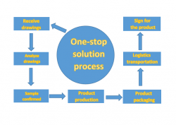 One Stop Solutions With CNC Machining