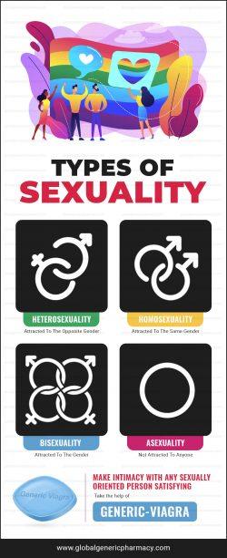 Generic-Viagra: Types Of Sexuality