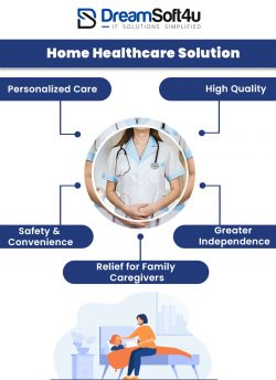 Get Customized Home Healthcare Solutions for your Business