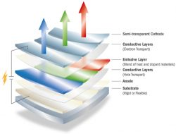 What chemicals are used in OLED?
