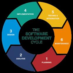 Effektiver Software-Entwicklerprozess